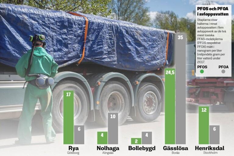 Giftig kemikalie upptäckt i mark- och grundvattenprover i Borås