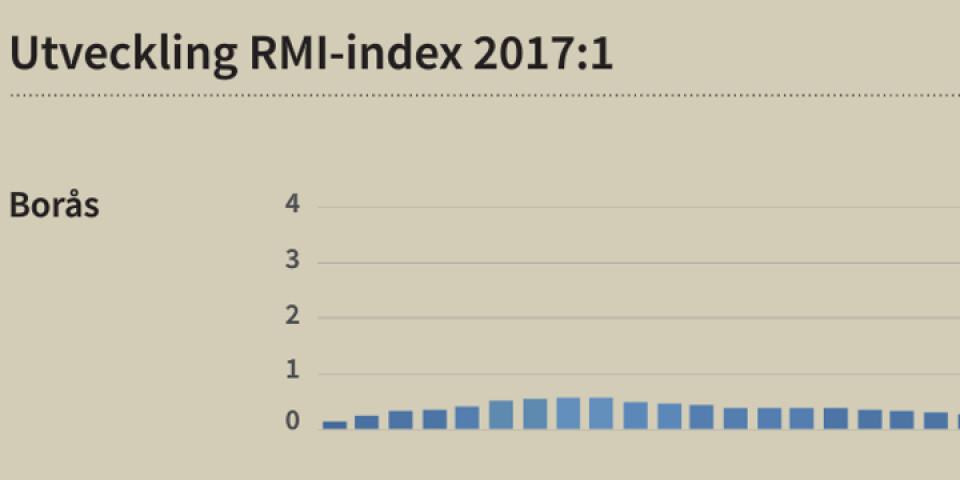 """I indexet redovisas utvecklingen för Borås de senaste tre åren. Som synes har det inte """"stuckit iväg"""" på senare tid, som i flera andra städer. Risknivån bedöms alltså här som låg. Källa: Jones Lang Lasalle-Evidens intex."""