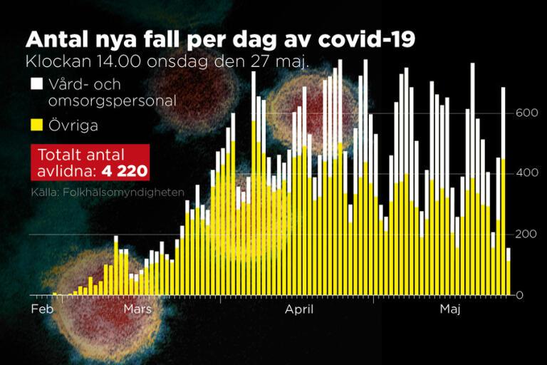 Sammanlagt har 4|220 personer som smittats av corona avlidit i Sverige.