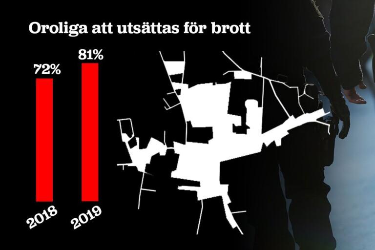 Byn sticker ut i mätning – 81 procent oroliga för brott