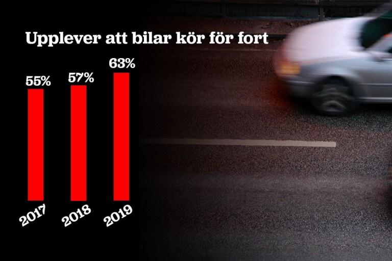 Otryggheten ökar i Sjöbo – bilar som kör för fort på landsbygden det stora problemet