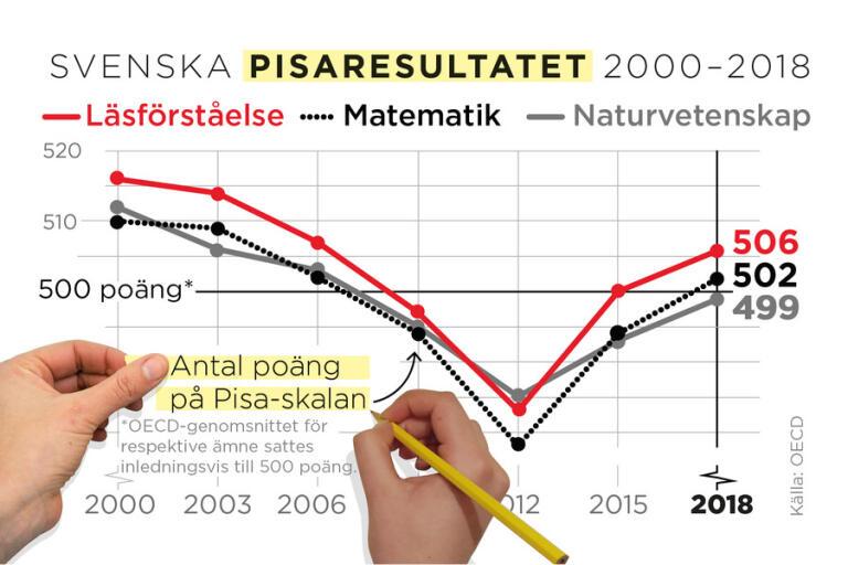 Ekström skickar Pisaresultat på granskning