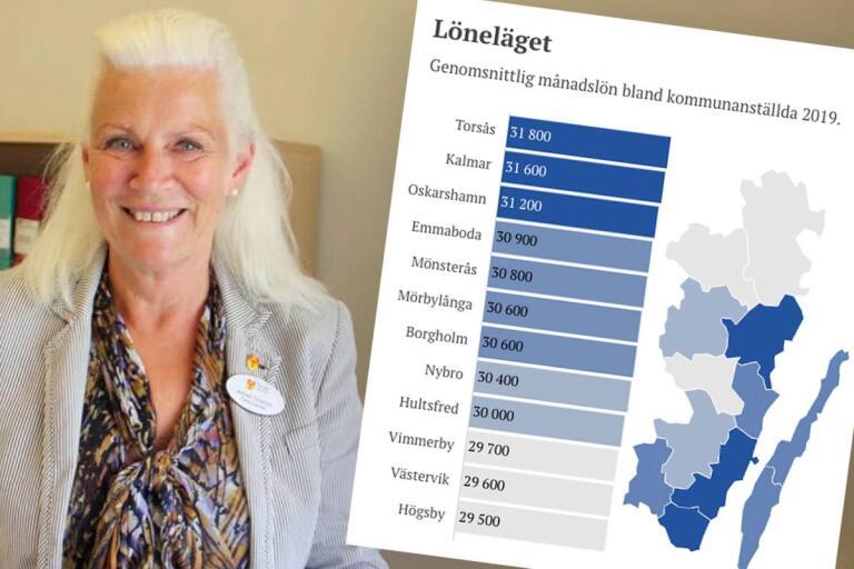 Kartläggning: Här har de kommunanställda högst lön