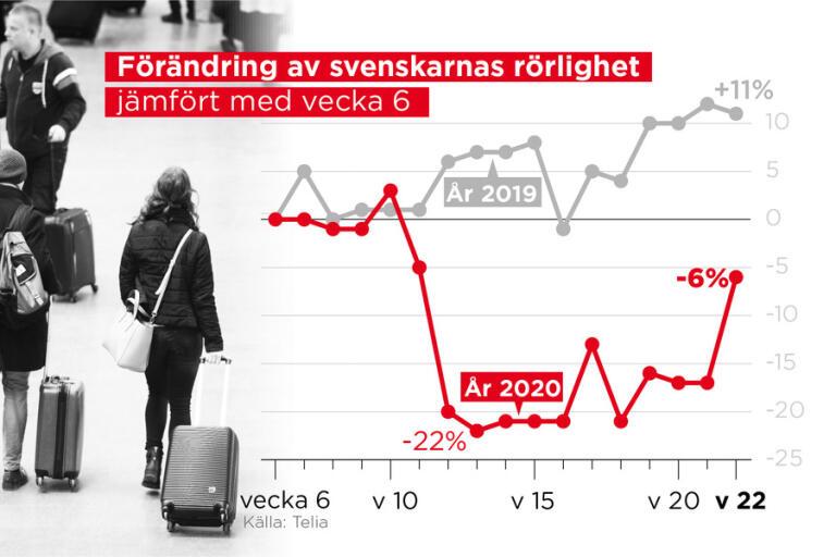 Resandet i Sverige sedan coronasmittan började sprida sig.